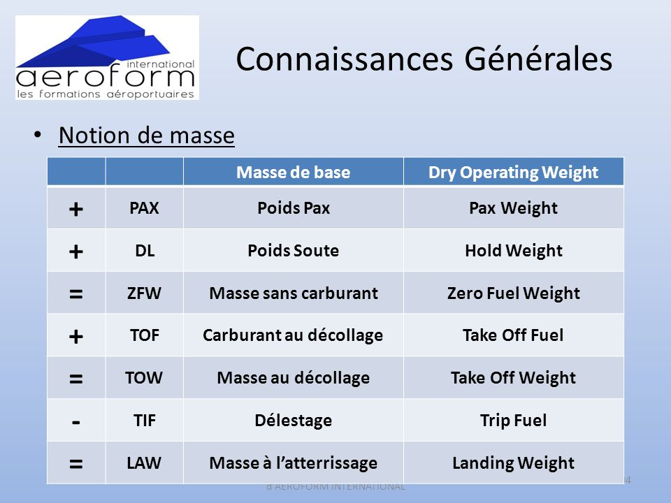 Connaissances Générales Notion de masse 104 Reproduction Interdite sans l accord écrit d AEROFORM INTERNATIONAL Masse de baseDry Operating Weight + PAXPoids PaxPax Weight + DLPoids SouteHold Weight = ZFWMasse sans carburantZero Fuel Weight + TOFCarburant au décollageTake Off Fuel = TOWMasse au décollageTake Off Weight - TIFDélestageTrip Fuel = LAWMasse à latterrissageLanding Weight