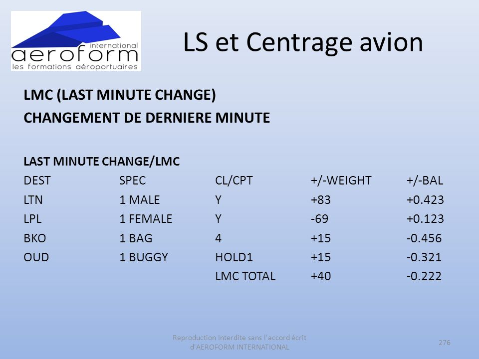 LS et Centrage avion LMC (LAST MINUTE CHANGE) CHANGEMENT DE DERNIERE MINUTE LAST MINUTE CHANGE/LMC DESTSPECCL/CPT+/-WEIGHT+/-BAL LTN1 MALEY+83+0.423 LPL1 FEMALEY-69+0.123 BKO1 BAG4+15-0.456 OUD1 BUGGYHOLD1+15-0.321 LMC TOTAL+40-0.222 276 Reproduction Interdite sans l accord écrit d AEROFORM INTERNATIONAL
