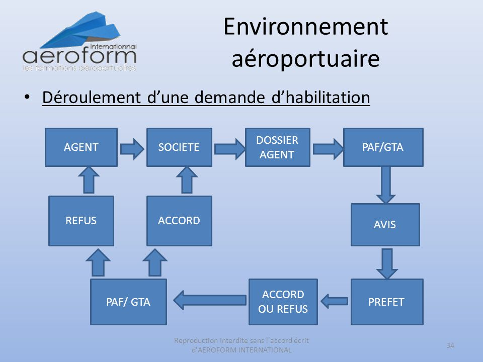 Environnement aéroportuaire Déroulement dune demande dhabilitation 34 Reproduction Interdite sans l accord écrit d AEROFORM INTERNATIONAL AGENTSOCIETE DOSSIER AGENT PAF/GTA AVIS PREFET ACCORD OU REFUS PAF/ GTA REFUSACCORD