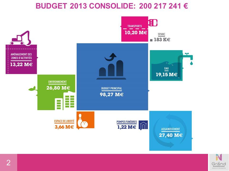 3 Grand Narbonne 2013 plus de 39 millions deuros investis pour léconomie locale 29 millions de TRAVAUX 9 millions de subventions déquipement 1,788 millions dacquisition de bien mobiliers