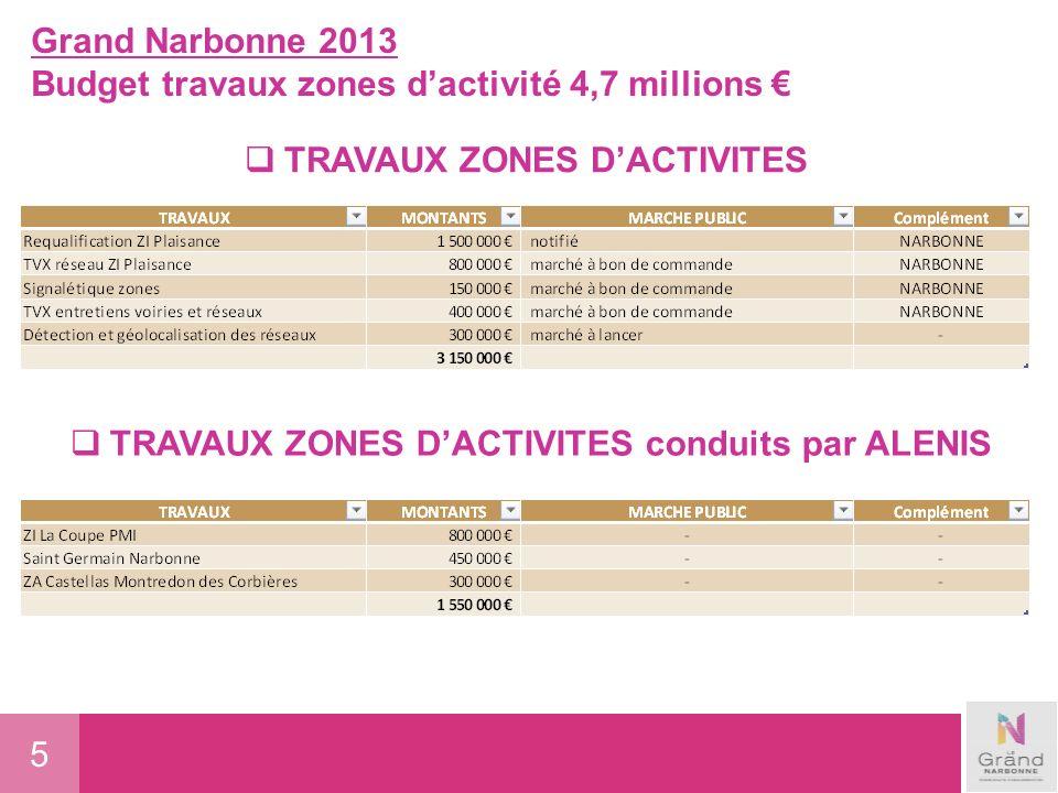 5 Grand Narbonne 2013 Budget travaux zones dactivité 4,7 millions TRAVAUX ZONES DACTIVITES TRAVAUX ZONES DACTIVITES conduits par ALENIS