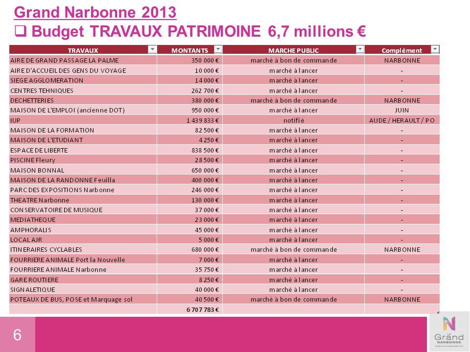 7 Grand Narbonne 2013 Budget Subventions déquipement 9 millions dont: SUBVENTIONS DÉQUIPEMENTMONTANTS Logements sociaux1 225 000 OPH2 718 000 Programmes dintérêts Général + Façades600 000 Rocade est700 000 Subvention région Port PLN et Aéroport de Carcassonne1 390 000 Cœurs et Traversées de Villages1 400 000 Participation Rond Point Leucate200 000