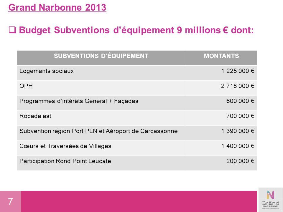 8 ACHAT DE VEHICULES 1,418 millions ACHATS DE MATERIEL INFORMATIQUE 280 000 Grand Narbonne 2013 Budget acquisition de bien mobilier 1,788 millions VEHICULESMONTANTS VEHICULES LOURDS environnement: BOM, Polybenne, laveuse, Fenwick 1 204 000 VEHICILES LEGERS214 000 ACHATS DE MOBILIER 90 300