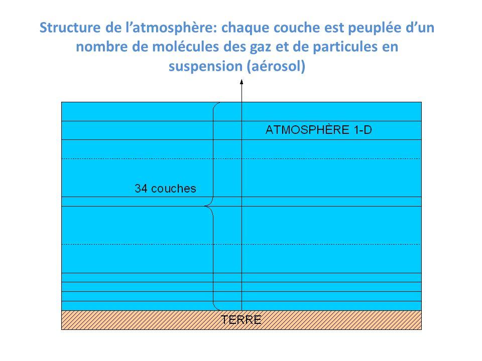 Structure de latmosphère: chaque couche est peuplée dun nombre de molécules des gaz et de particules en suspension (aérosol)