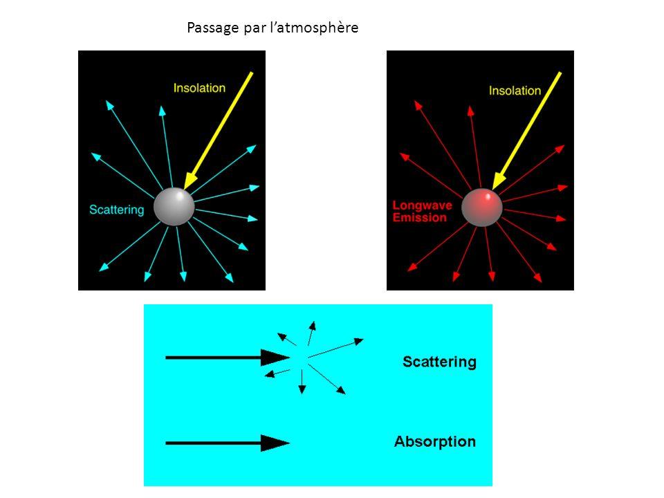 Passage par latmosphère