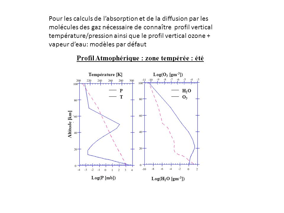 Température [K] Log(H 2 O [gm -3 ]) Log(O 3 [gm -3 ]) 2 -3 Log(P [mb]) -3 2 P T Altitude [km] H2OH2O O3O3 Profil Atmophérique : zone tempérée : été Po