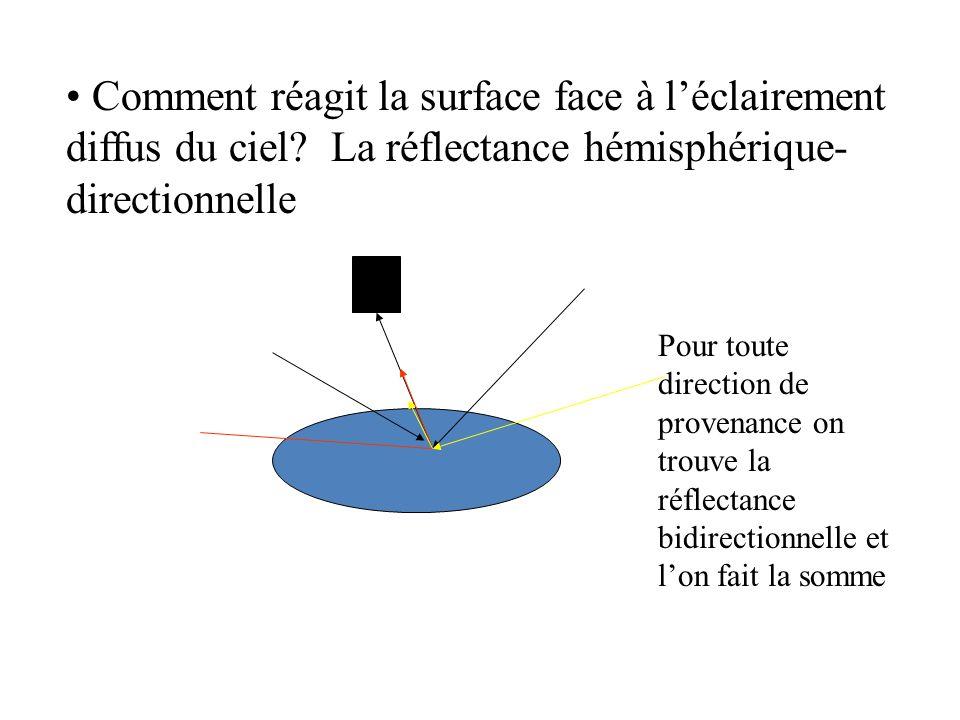 Comment réagit la surface face à léclairement diffus du ciel? La réflectance hémisphérique- directionnelle Pour toute direction de provenance on trouv