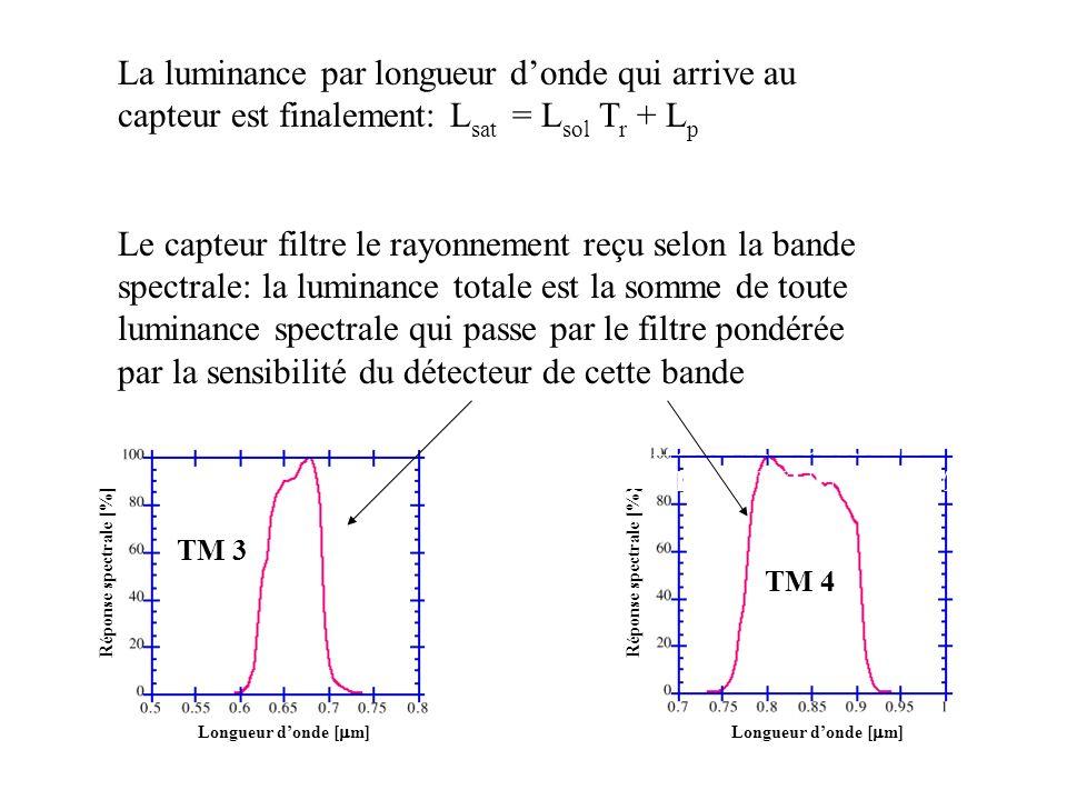 Longueur donde [ m] Réponse spectrale [%] Longueur donde [ m] Réponse spectrale [%] SENSIBILITÉ SPECTRALE DES BANDES TM3,TM4 et TM5 TM 3 TM 4 La lumin