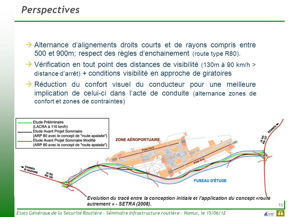 15 Etats Généraux de la Sécurité Routière – Séminaire Infrastructure routière - Namur, le 15/06/12 Perspectives Alternance dalignements droits courts