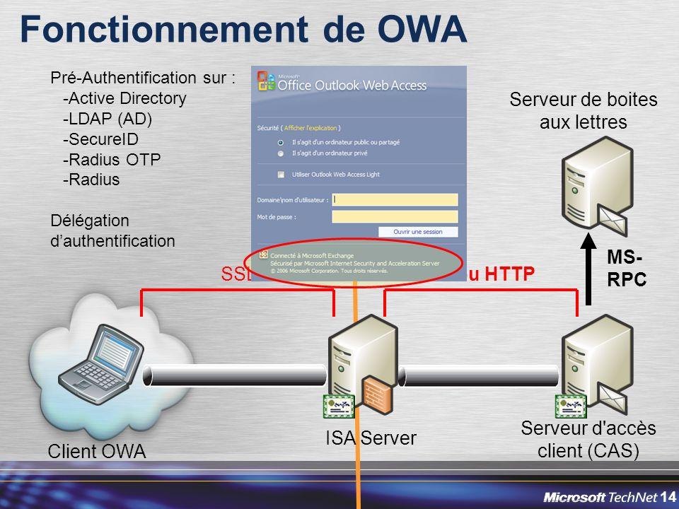 14 Serveur de boites aux lettres MS- RPC Fonctionnement de OWA Client OWA Serveur d accès client (CAS) Périmètre de lentreprise (DMZ) ISA Server Analyse HTTP (URL, entêtes, contenu…) Réécriture dURLs Pré-Authentification sur : -Active Directory -LDAP (AD) -SecureID -Radius OTP -Radius Délégation dauthentification SSLSSL ou HTTP