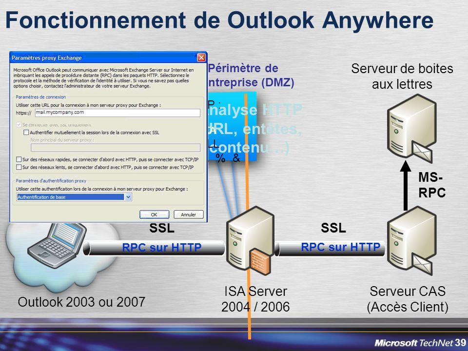 39 Fonctionnement de Outlook Anywhere RPC sur HTTP Outlook 2003 ou 2007 SSL RPC sur HTTP Serveur CAS (Accès Client) Serveur de boites aux lettres MS- RPC Périmètre de lentreprise (DMZ) ISA Server 2004 / 2006 Analyse HTTP (URL, entêtes, contenu…) Méthodes HTTP : RPC_IN_DATA RPC_OUT_DATA Extension : *.DLL Signature :./..