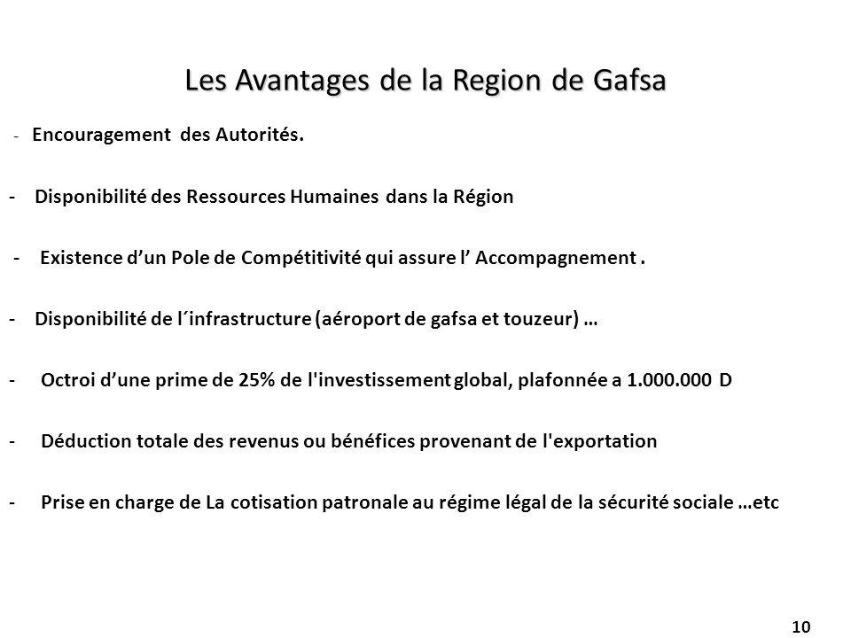 10 Les Avantages de la Region de Gafsa - Encouragement des Autorités. - Disponibilité des Ressources Humaines dans la Région - Existence dun Pole de C