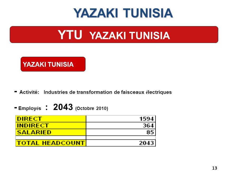 13 YAZAKI TUNISIA YTU YAZAKI TUNISIA - Activité: Industries de transformation de faisceaux é lectriques - Employ é s : 2043 (Octobre 2010) YAZAKI TUNI