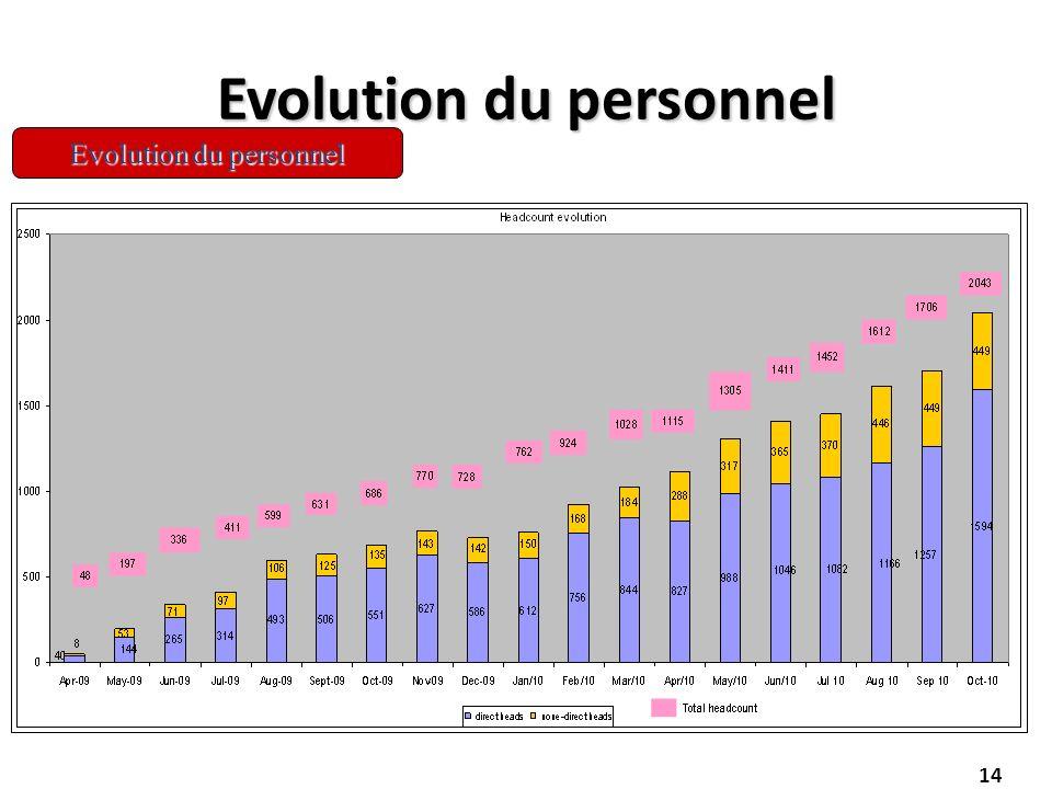 14 Evolution du personnel