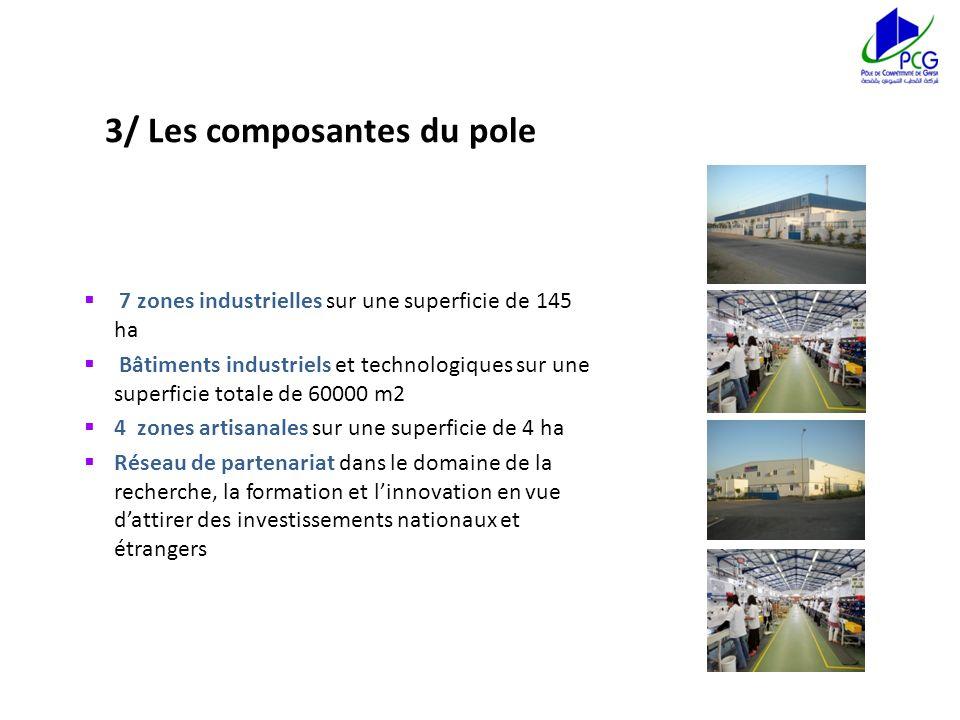 3/ Les composantes du pole 7 zones industrielles sur une superficie de 145 ha Bâtiments industriels et technologiques sur une superficie totale de 600