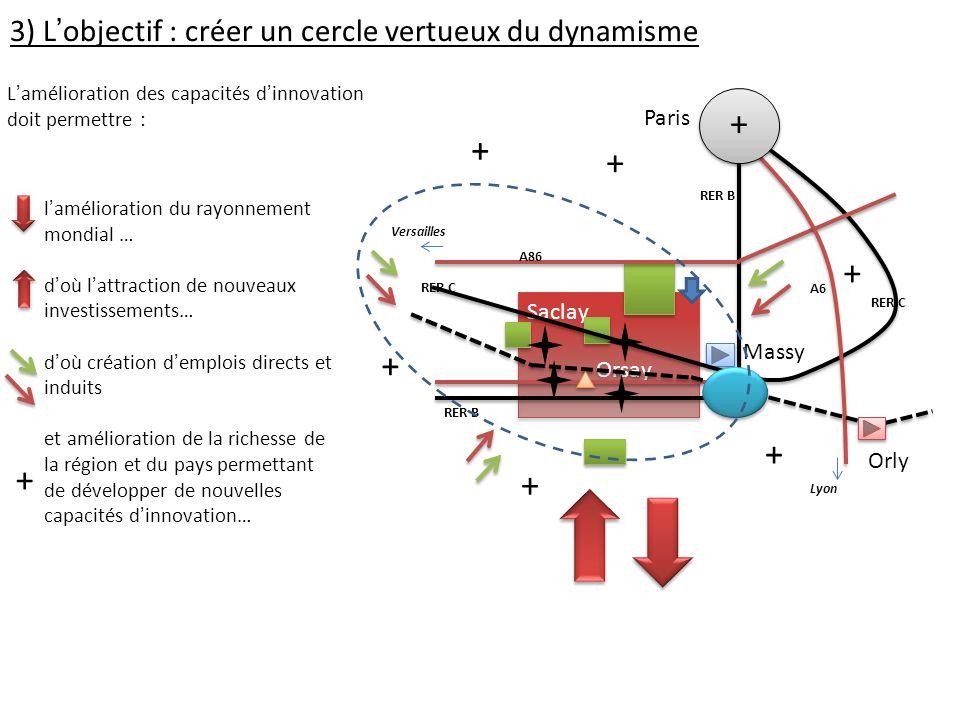3) Lobjectif : créer un cercle vertueux du dynamisme Lamélioration des capacités dinnovation doit permettre : lamélioration du rayonnement mondial … d