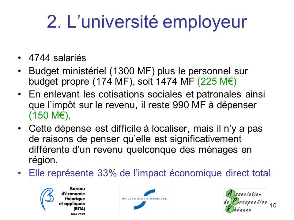 10 2. Luniversité employeur 4744 salariés Budget ministériel (1300 MF) plus le personnel sur budget propre (174 MF), soit 1474 MF (225 M) En enlevant