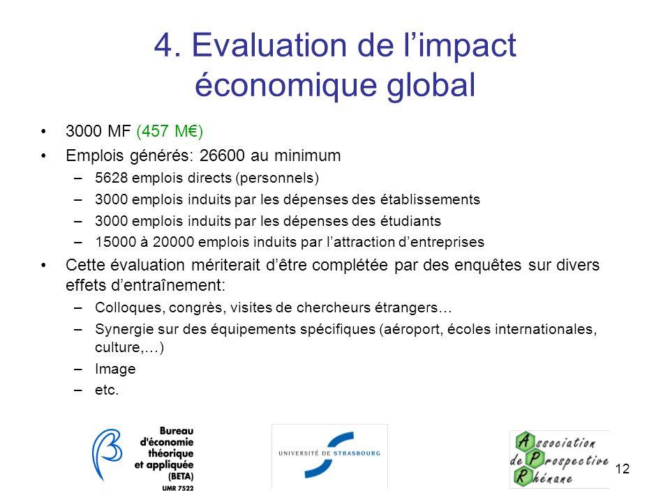 12 4. Evaluation de limpact économique global 3000 MF (457 M) Emplois générés: 26600 au minimum –5628 emplois directs (personnels) –3000 emplois indui