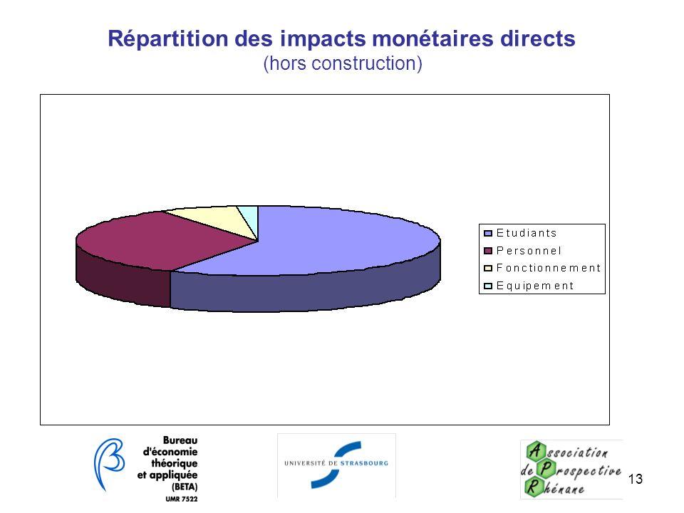 13 Répartition des impacts monétaires directs (hors construction)