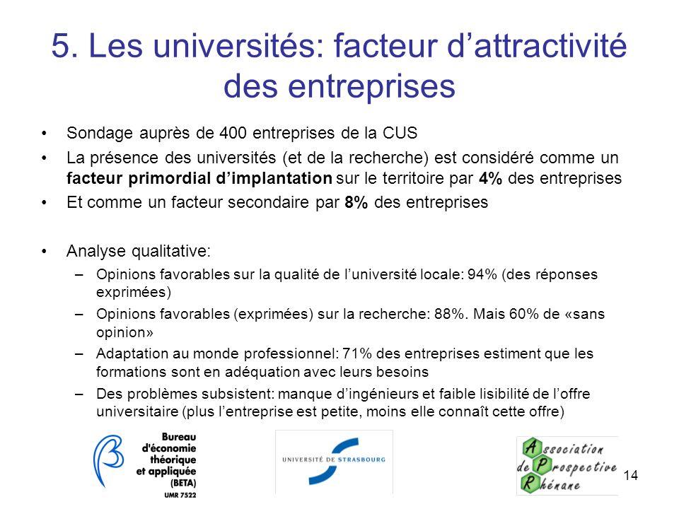 14 5. Les universités: facteur dattractivité des entreprises Sondage auprès de 400 entreprises de la CUS La présence des universités (et de la recherc