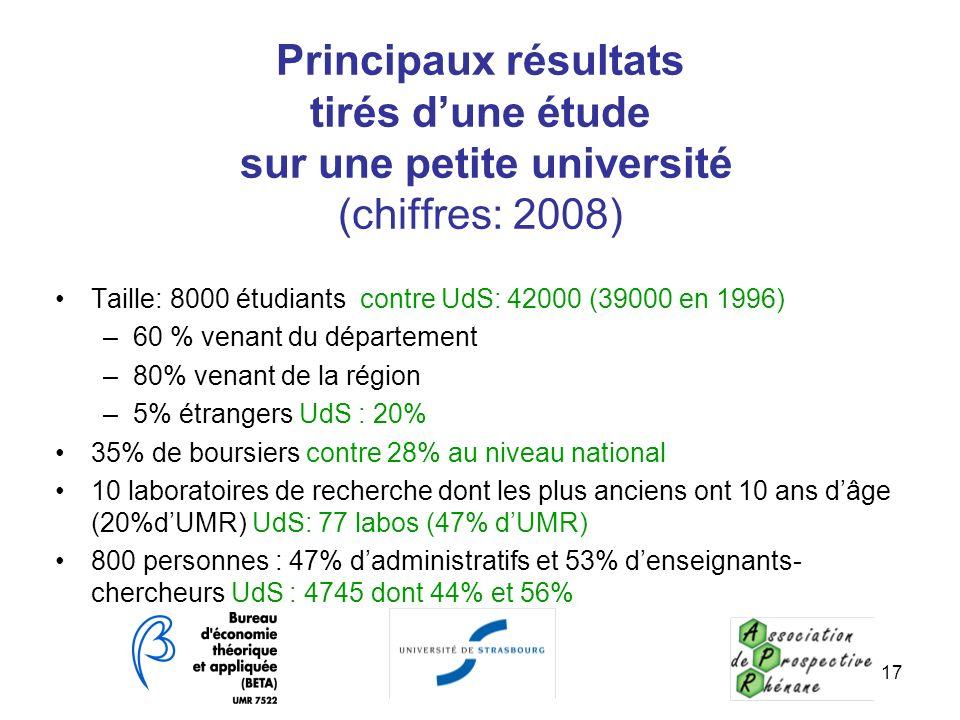 Principaux résultats tirés dune étude sur une petite université (chiffres: 2008) Taille: 8000 étudiants contre UdS: 42000 (39000 en 1996) –60 % venant