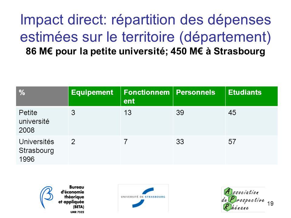 Impact direct: répartition des dépenses estimées sur le territoire (département) 86 M pour la petite université; 450 M à Strasbourg %EquipementFonctio