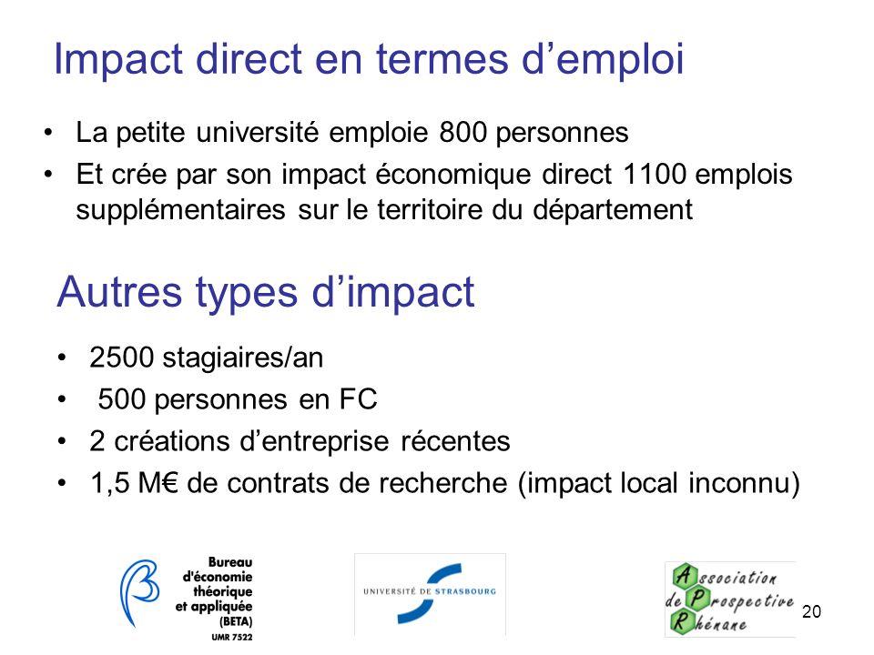 Impact direct en termes demploi La petite université emploie 800 personnes Et crée par son impact économique direct 1100 emplois supplémentaires sur l