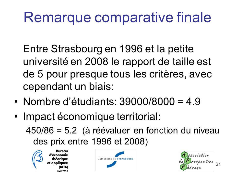 Remarque comparative finale Entre Strasbourg en 1996 et la petite université en 2008 le rapport de taille est de 5 pour presque tous les critères, ave