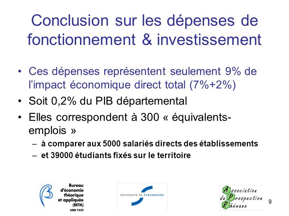 9 Conclusion sur les dépenses de fonctionnement & investissement Ces dépenses représentent seulement 9% de limpact économique direct total (7%+2%) Soi