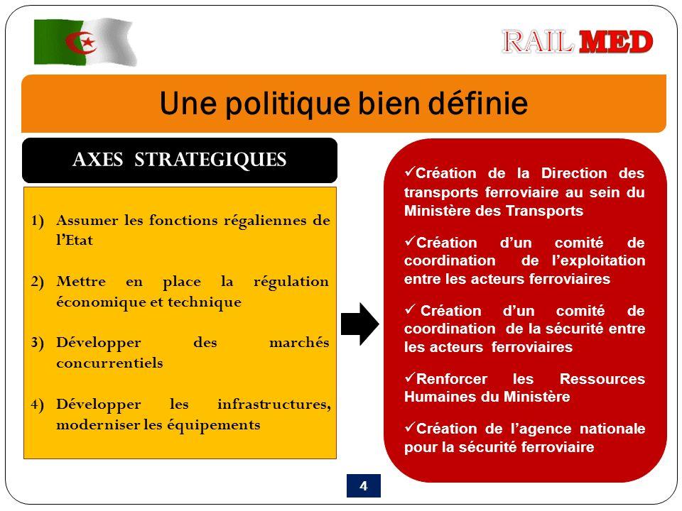 Une politique bien définie 1)Assumer les fonctions régaliennes de lEtat 2)Mettre en place la régulation économique et technique 3)Développer des march