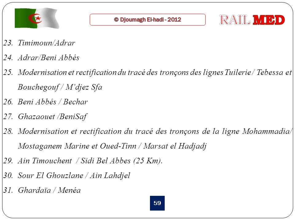 23.Timimoun/Adrar 24.Adrar/Beni Abbés 25.Modernisation et rectification du tracé des tronçons des lignes Tuilerie / Tebessa et Bouchegouf / Mdjez Sfa