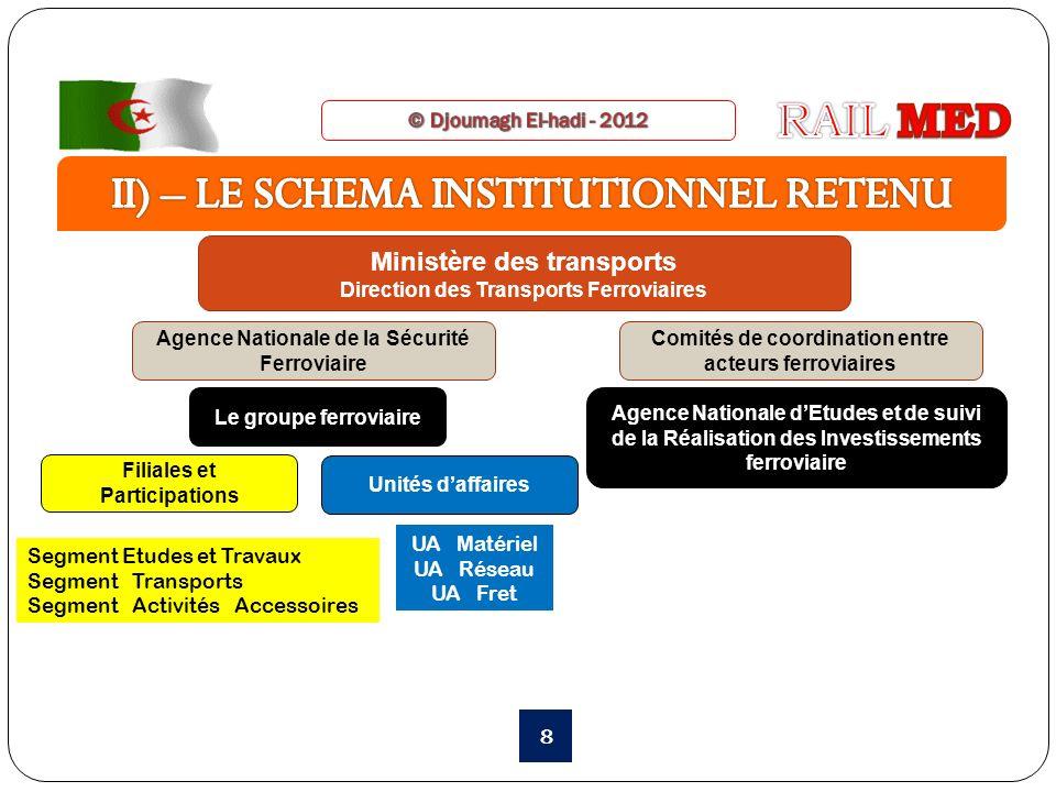 8 Ministère des transports Direction des Transports Ferroviaires Le groupe ferroviaire Agence Nationale de la Sécurité Ferroviaire Comités de coordina