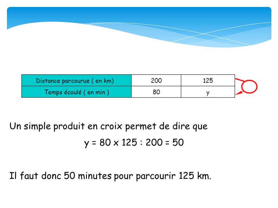 Un simple produit en croix permet de dire que y = 80 x 125 : 200 = 50 Il faut donc 50 minutes pour parcourir 125 km.