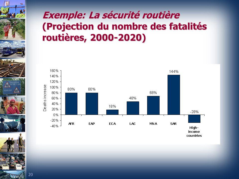 20 Exemple: La sécurité routière (Projection du nombre des fatalités routières, 2000-2020)