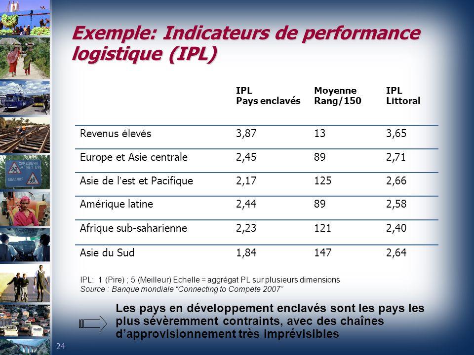 24 Exemple: Indicateurs de performance logistique (IPL) IPL Pays enclavés Moyenne Rang/150 IPL Littoral Revenus é lev é s3,87133,65 Europe et Asie centrale2,45892,71 Asie de l est et Pacifique2,171252,66 Am é rique latine2,44892,58 Afrique sub-saharienne2,231212,40 Asie du Sud1,841472,64 IPL: 1 (Pire) ; 5 (Meilleur) Echelle = aggrégat PL sur plusieurs dimensions Source : Banque mondiale Connecting to Compete 2007 Les pays en développement enclavés sont les pays les plus sévèremment contraints, avec des chaînes dapprovisionnement très imprévisibles