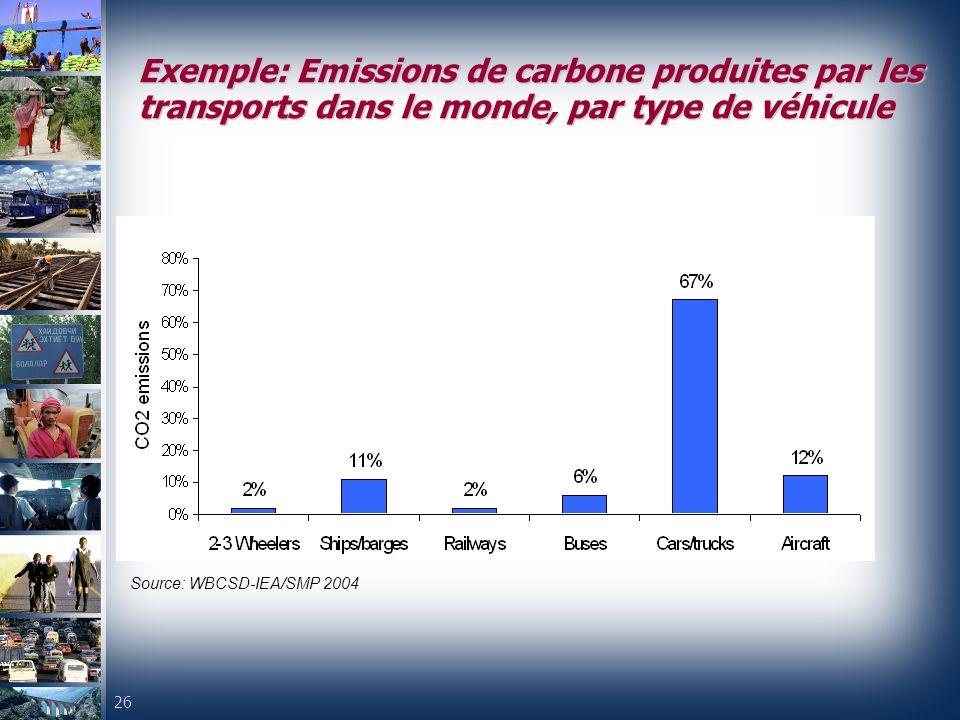 26 Exemple: Emissions de carbone produites par les transports dans le monde, par type de véhicule Source: WBCSD-IEA/SMP 2004