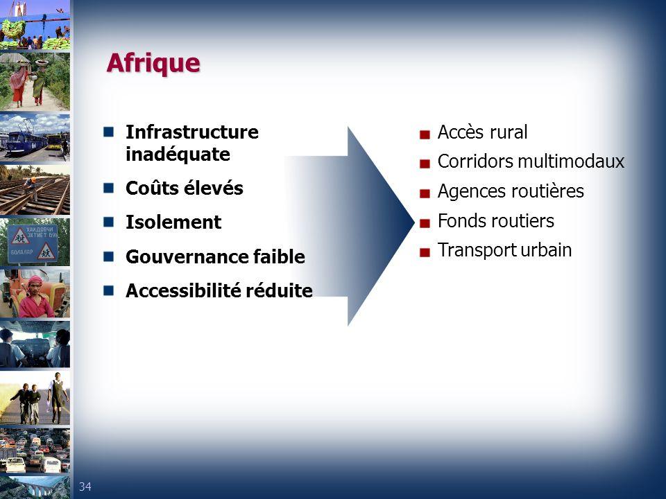 34 Afrique Infrastructure inadéquate Coûts élevés Isolement Gouvernance faible Accessibilité réduite Accès rural Corridors multimodaux Agences routières Fonds routiers Transport urbain
