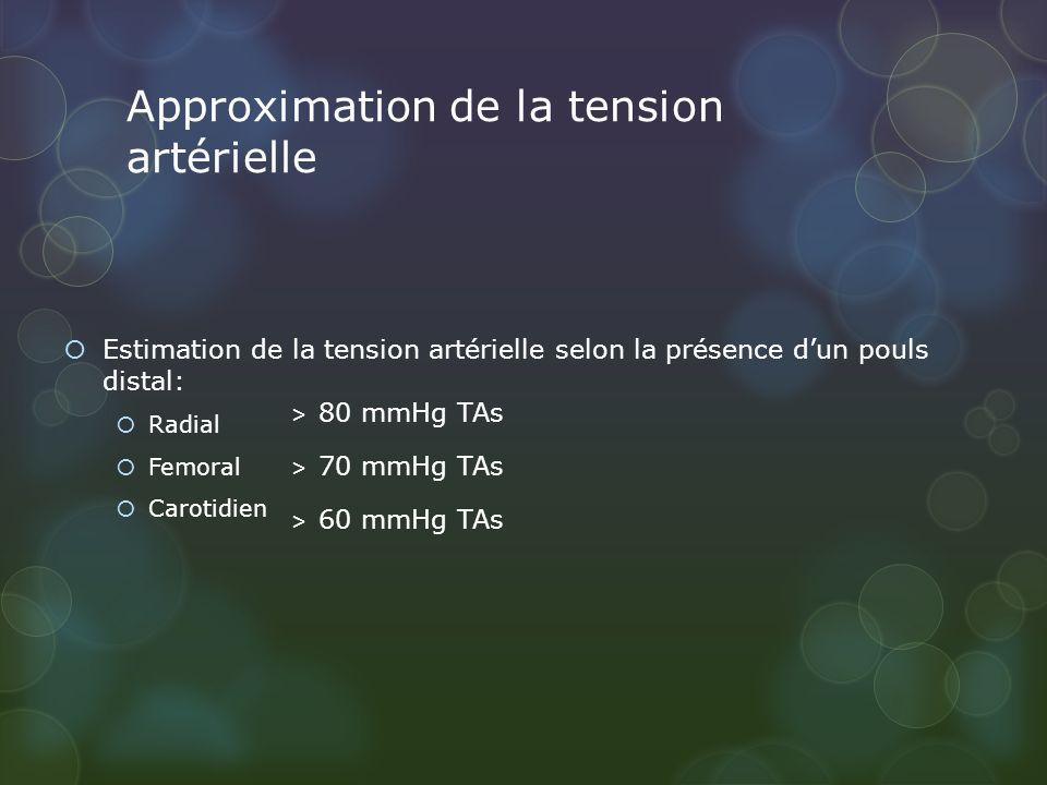 Approximation de la tension artérielle Estimation de la tension artérielle selon la présence dun pouls distal: Radial Femoral Carotidien > 80 mmHg TAs > 70 mmHg TAs > 60 mmHg TAs