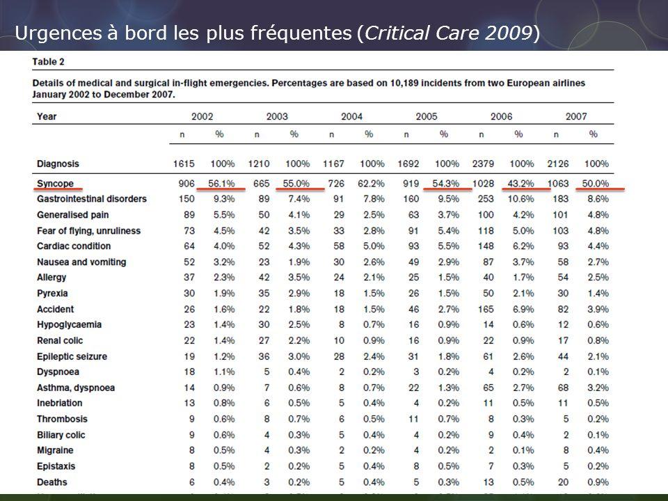 Urgences à bord les plus fréquentes (Critical Care 2009)