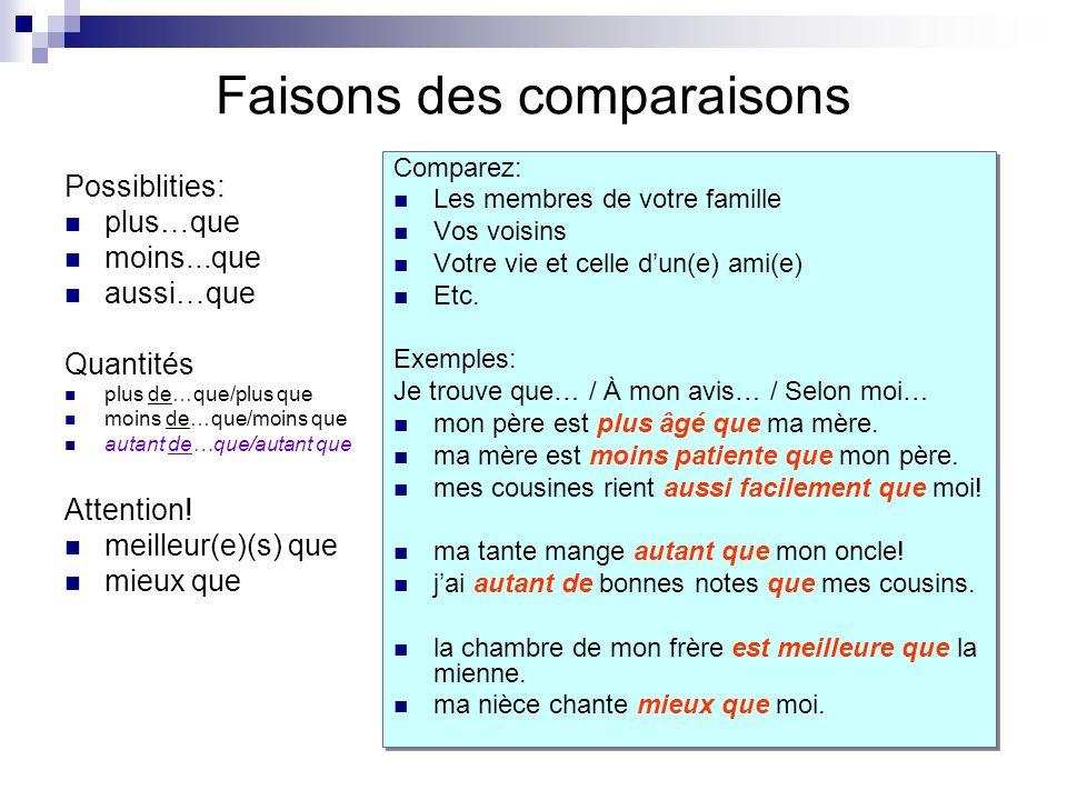 Faisons des comparaisons Possiblities: plus…que moins...que aussi…que Quantités plus de…que/plus que moins de…que/moins que autant de…que/autant que A