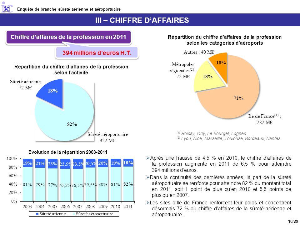 III – CHIFFRE DAFFAIRES Après une hausse de 4,5 % en 2010, le chiffre daffaires de la profession augmente en 2011 de 6,5 % pour atteindre 394 millions deuros.