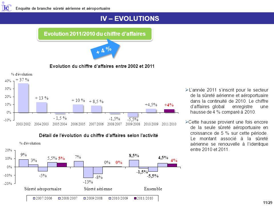 IV – EVOLUTIONS Lannée 2011 sinscrit pour le secteur de la sûreté aérienne et aéroportuaire dans la continuité de 2010.