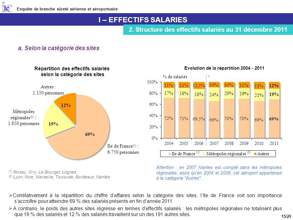 Enquête de branche sûreté aérienne et aéroportuaire I – EFFECTIFS SALARIES 2.