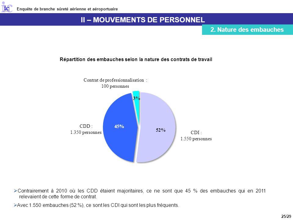 Enquête de branche sûreté aérienne et aéroportuaire II – MOUVEMENTS DE PERSONNEL 2.