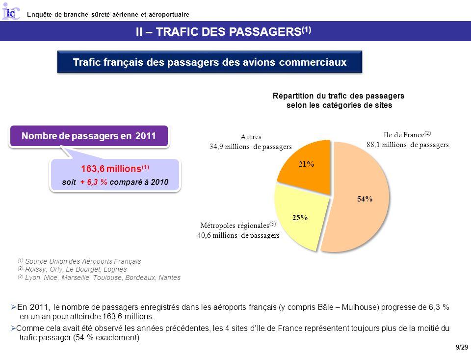 II – TRAFIC DES PASSAGERS (1) En 2011, l e nombre de passagers enregistrés dans les aéroports français (y compris Bâle – Mulhouse) progresse de 6,3 % en un an pour atteindre 163,6 millions.