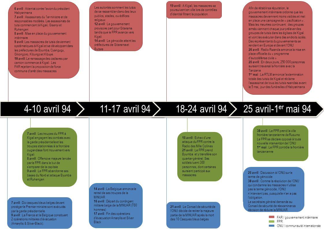 4-10 avril 9411-17 avril 9418-24 avril 9425 avril-1 er mai 94 7 avril : Dix casques bleus belges devant protéger le Premier ministre sont exécutés par la garde présidentielle.