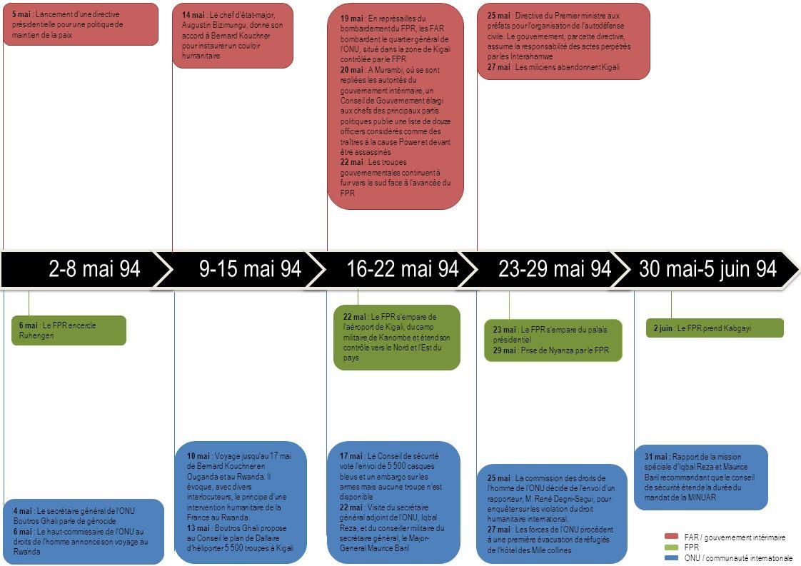2-8 mai 949-15 mai 9416-22 mai 9423-29 mai 9430 mai-5 juin 94 4 mai : Le secrétaire général de lONU Boutros Ghali parle de génocide 6 mai : Le haut-commissaire de lONU au droits de lhomme annonce son voyage au Rwanda 5 mai : Lancement d une directive présidentielle pour une politique de maintien de la paix 14 mai : Le chef détat-major, Augustin Bizimungu, donne son accord à Bernard Kouchner pour instaurer un couloir humanitaire 10 mai : Voyage jusquau 17 mai de Bernard Kouchner en Ouganda et au Rwanda.