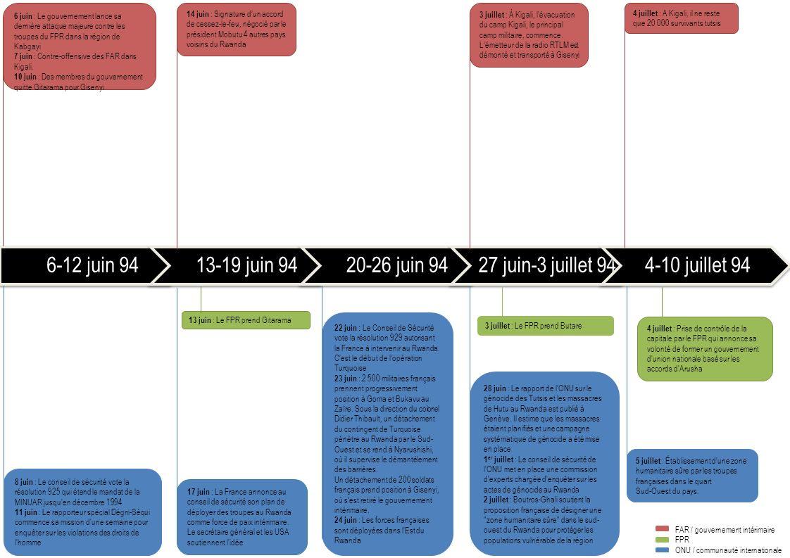 6-12 juin 9413-19 juin 9420-26 juin 9427 juin-3 juillet 944-10 juillet 94 8 juin : Le conseil de sécurité vote la résolution 925 qui étend le mandat de la MINUAR jusqu en décembre 1994 11 juin : Le rapporteur spécial Dégni-Séqui commence sa mission d une semaine pour enquêter sur les violations des droits de l homme 6 juin : Le gouvernement lance sa dernière attaque majeure contre les troupes du FPR dans la région de Kabgayi 7 juin : Contre-offensive des FAR dans Kigali.