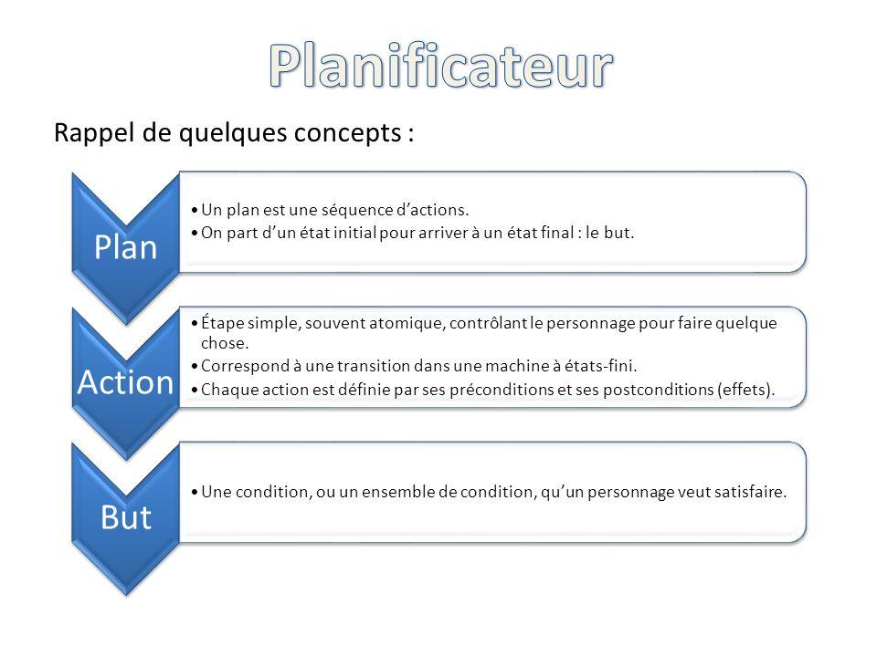 Rappel de quelques concepts : Plan Un plan est une séquence dactions. On part dun état initial pour arriver à un état final : le but. Action Étape sim