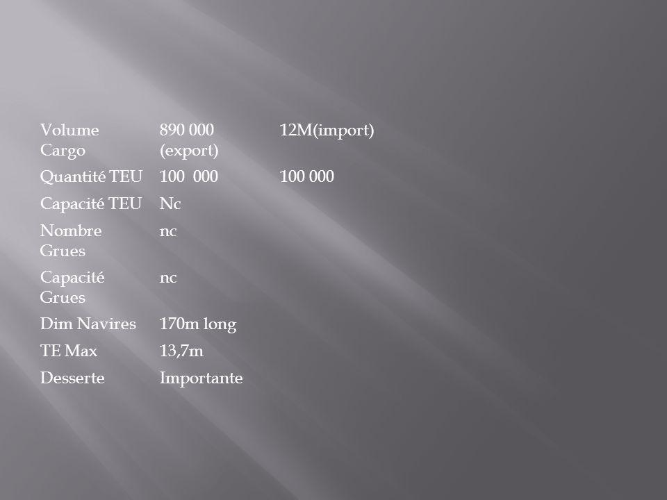 Volume Cargo 890 000 (export) 12M(import) Quantité TEU100 000 Capacité TEUNc Nombre Grues nc Capacité Grues nc Dim Navires170m long TE Max13,7m Desser